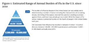 CDC Flu Virus Deaths